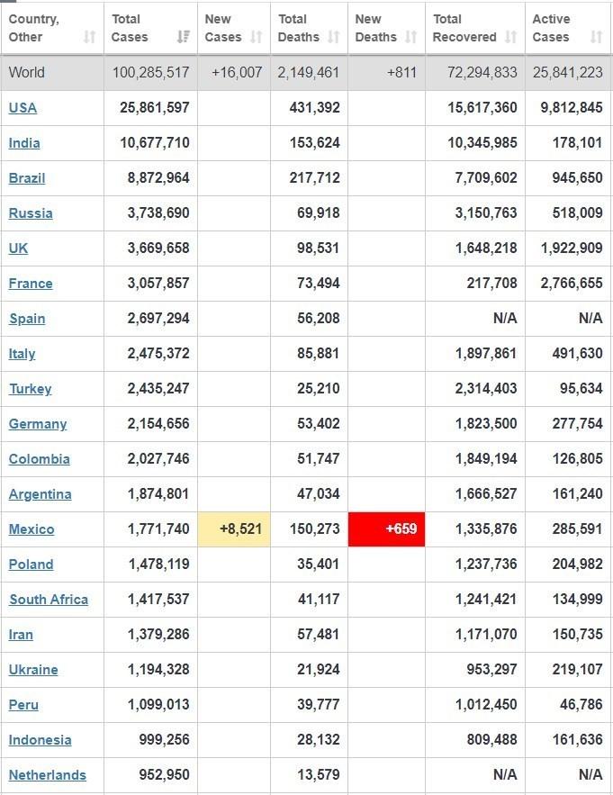 مرگ حدود نیم میلیون آمریکایی بخاطر کرونا!