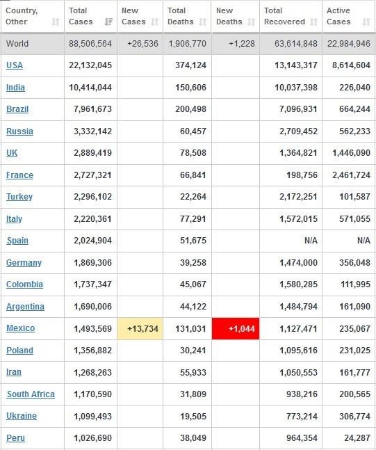 آمار کرونا در جهان/ رکوردزنی مبتلایان آمریکایی