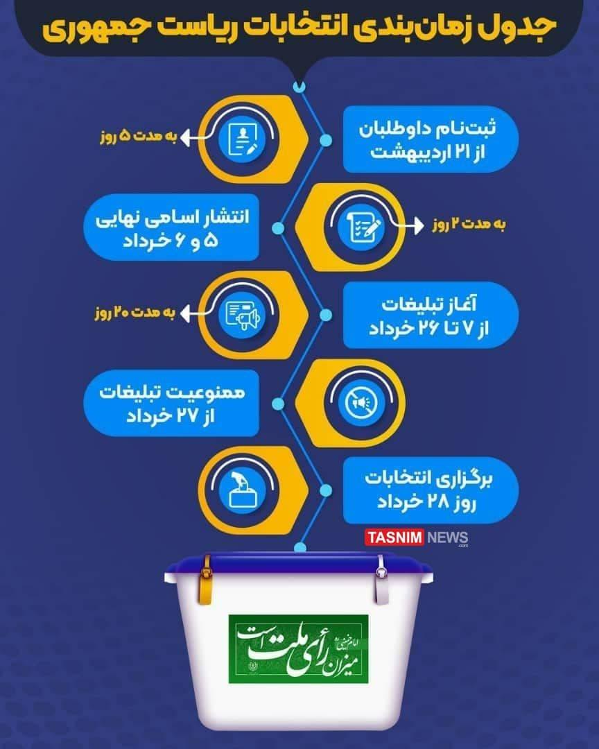 فرایند انتخابات