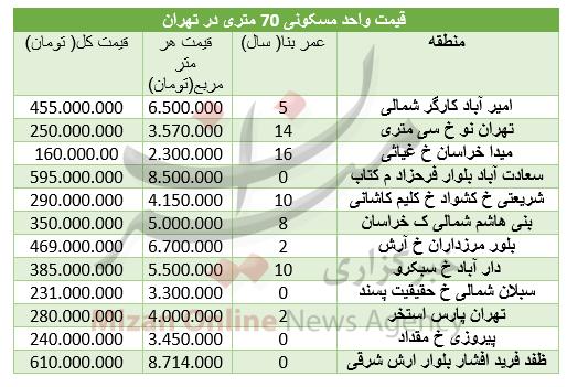 پنجشنبه////برای خرید خانه های 70 متری در تهران چقدر باید هزینه کرد+ جدول قیمت