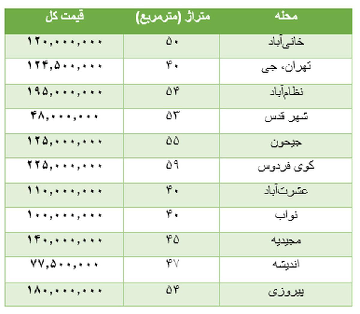 قیمت خانه با متراژ کوچک در تهران +جدول