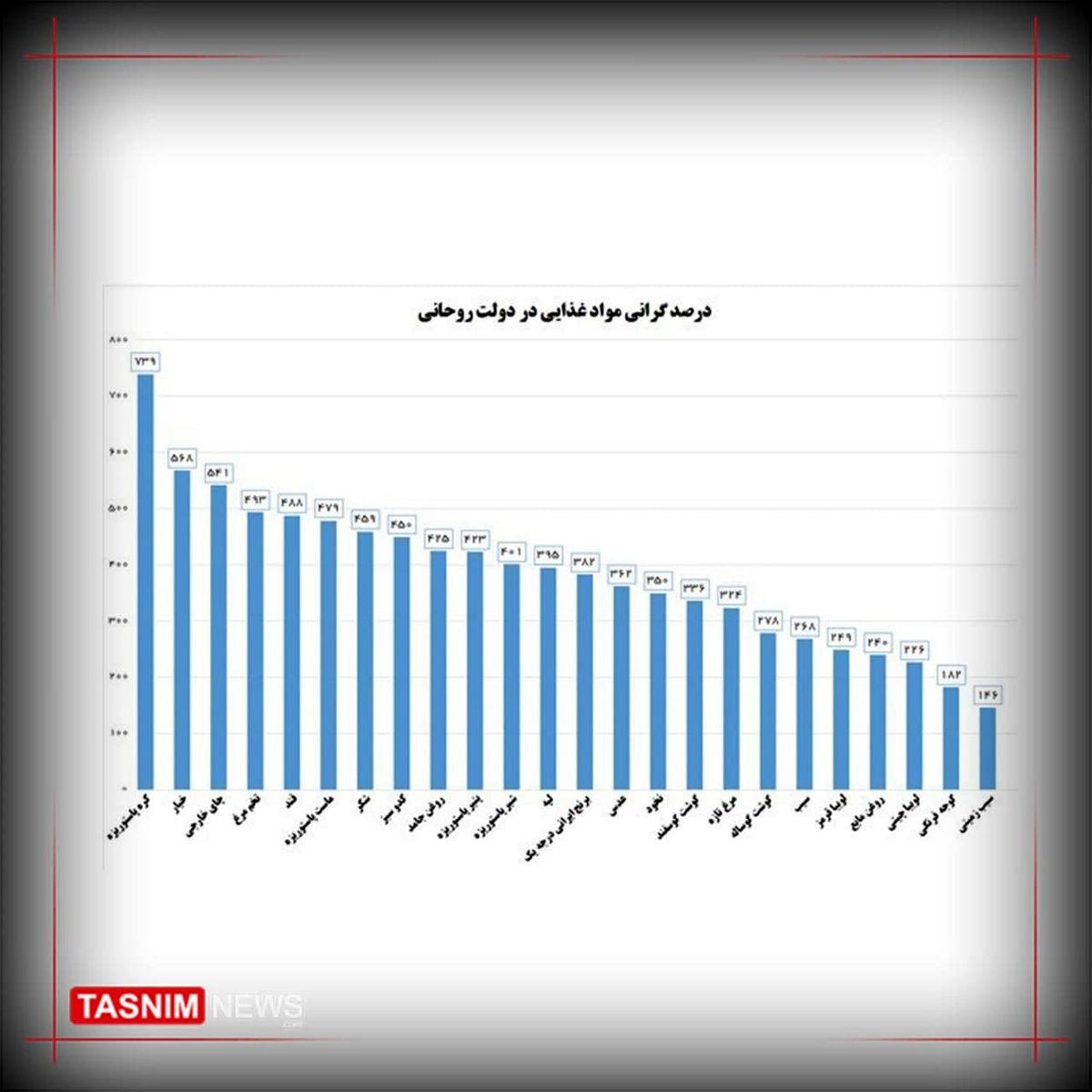 کدام ماده غذایی در دولت روحانی ۷۰۰ درصد گران شد؟