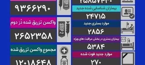 آخرین وضعیت کرونا در ایران/۲۷۰ فوت در ۲۴ ساعت گذشته