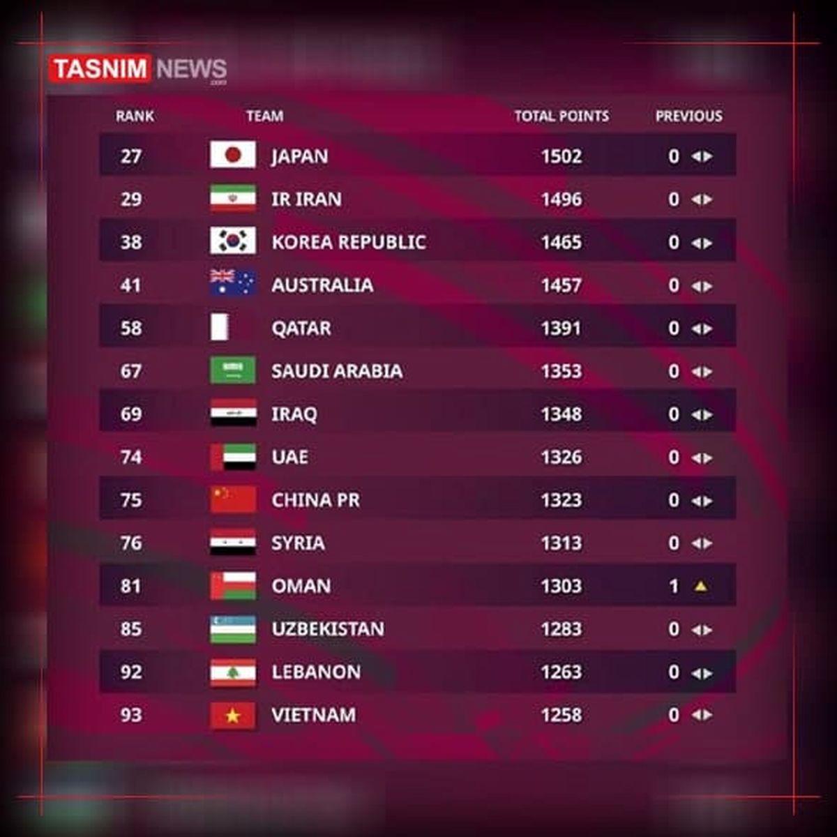 تیم ملی فوتبال ایران بیستونهم جهان و دوم آسیا
