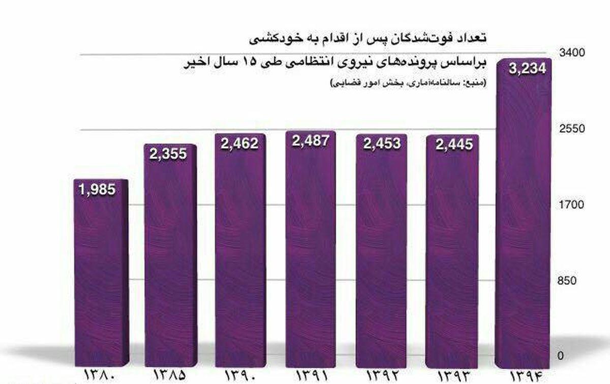 افزایش ۶۶درصدی خودکشی در میان زنان ایرانی +جدول