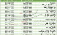 نوسان قیمت در بازار صفر کیلومترها +جدول