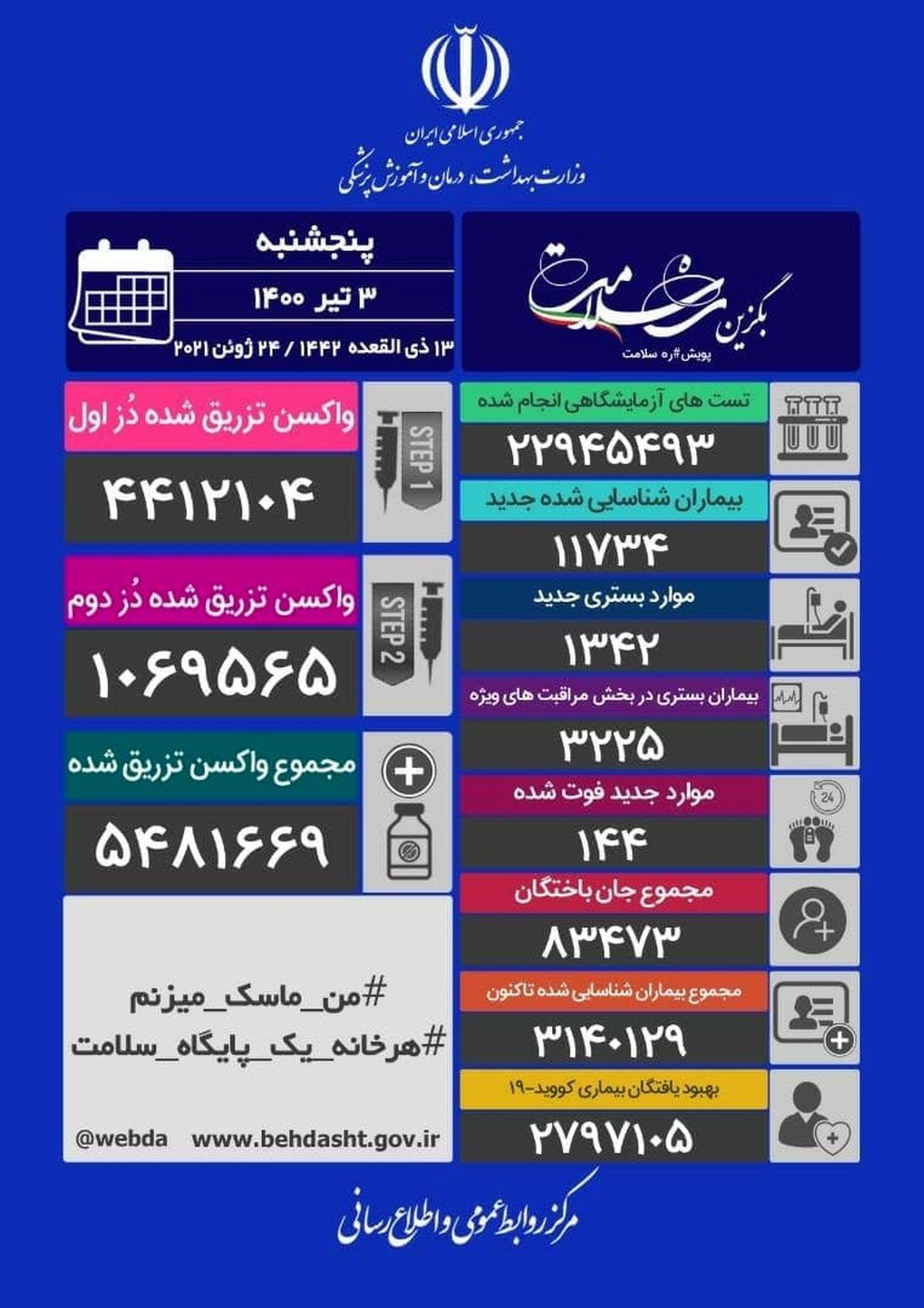 آخرین آمار کرونا در ایران /فوت ١۴۴ هموطن دیگر
