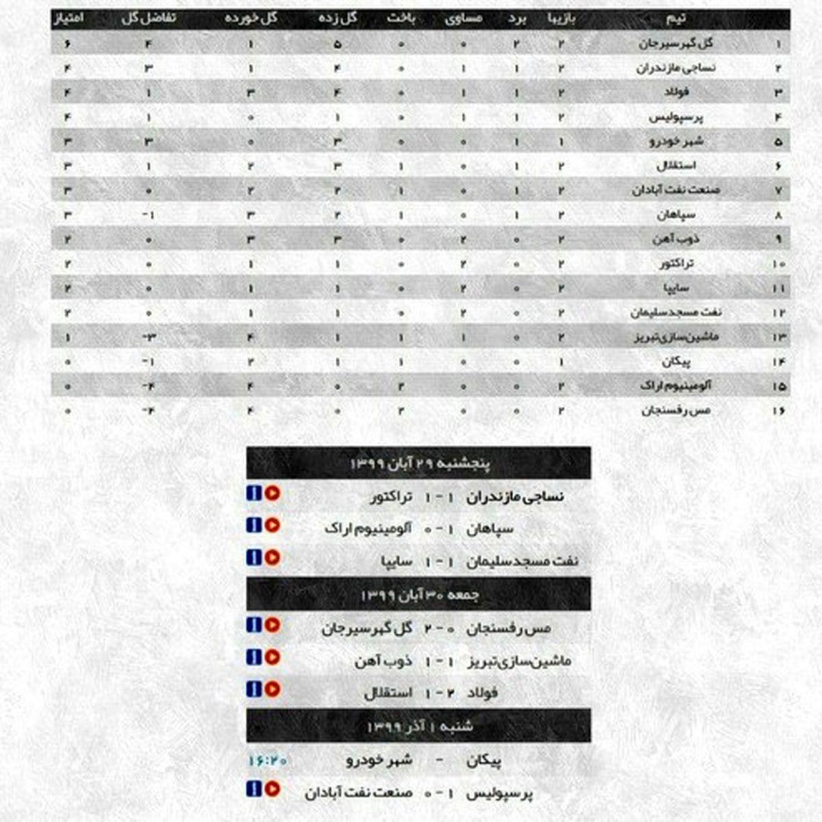 نتایج کامل هفته دوم لیگ برتر و جدول رده بندی