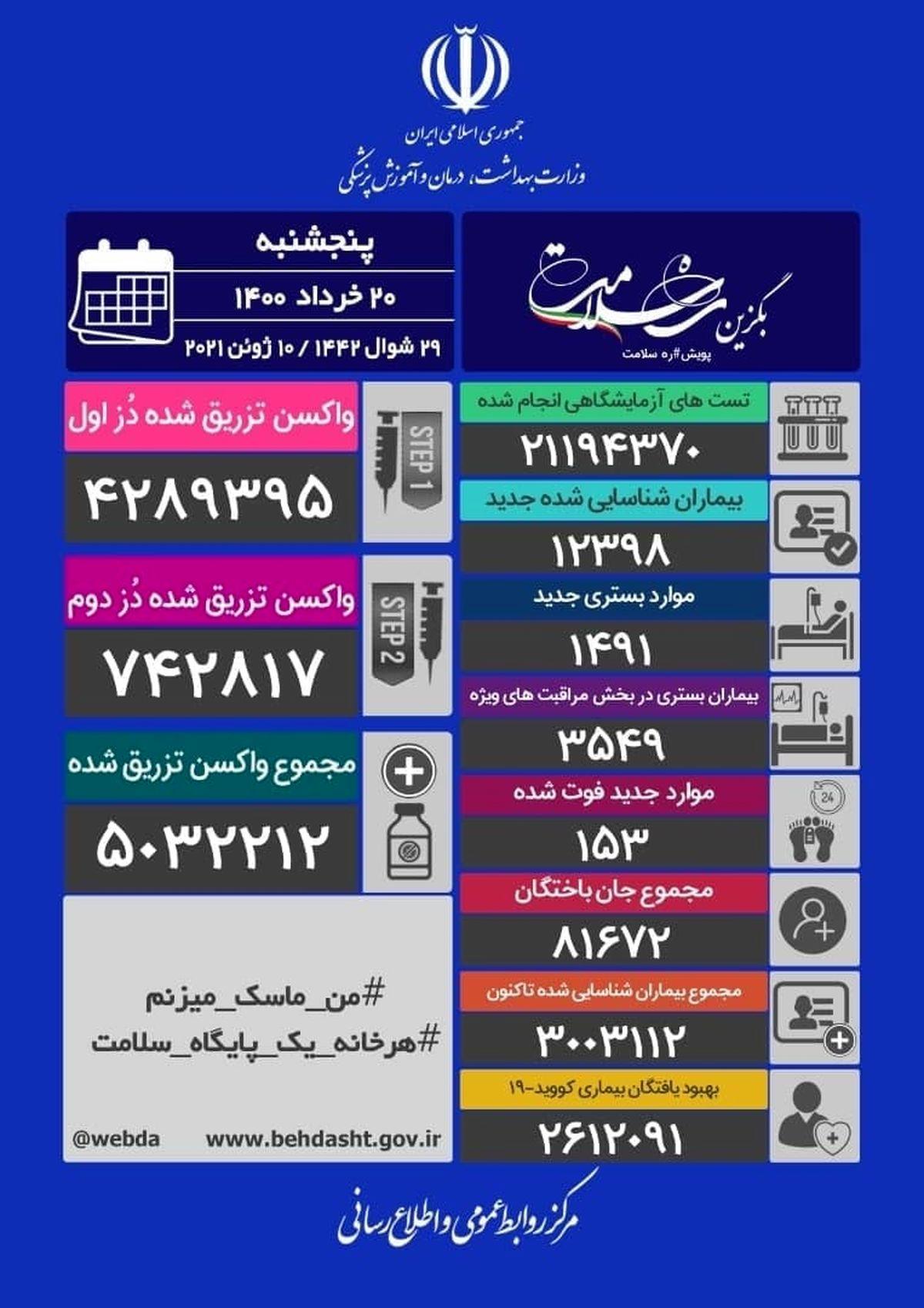 آخرین آمار کرونا در ایران/ 153 فوتی جدید