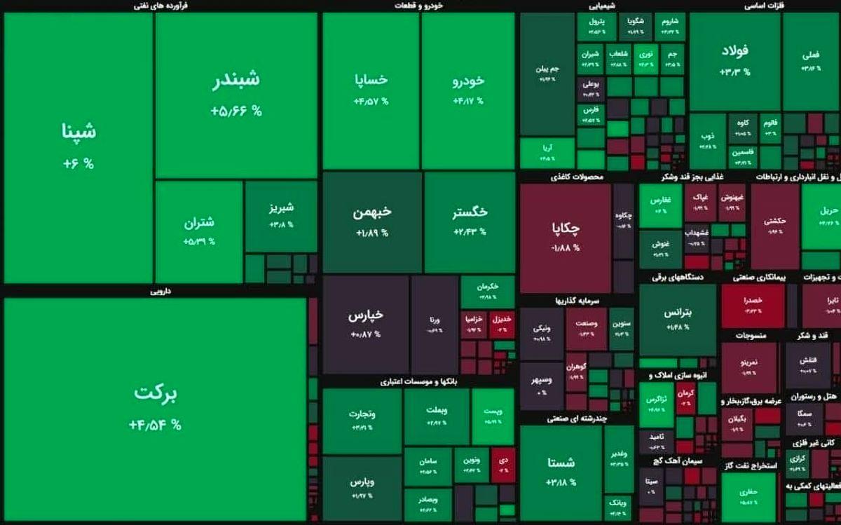تابلو سبز بورس امروز سه شنبه