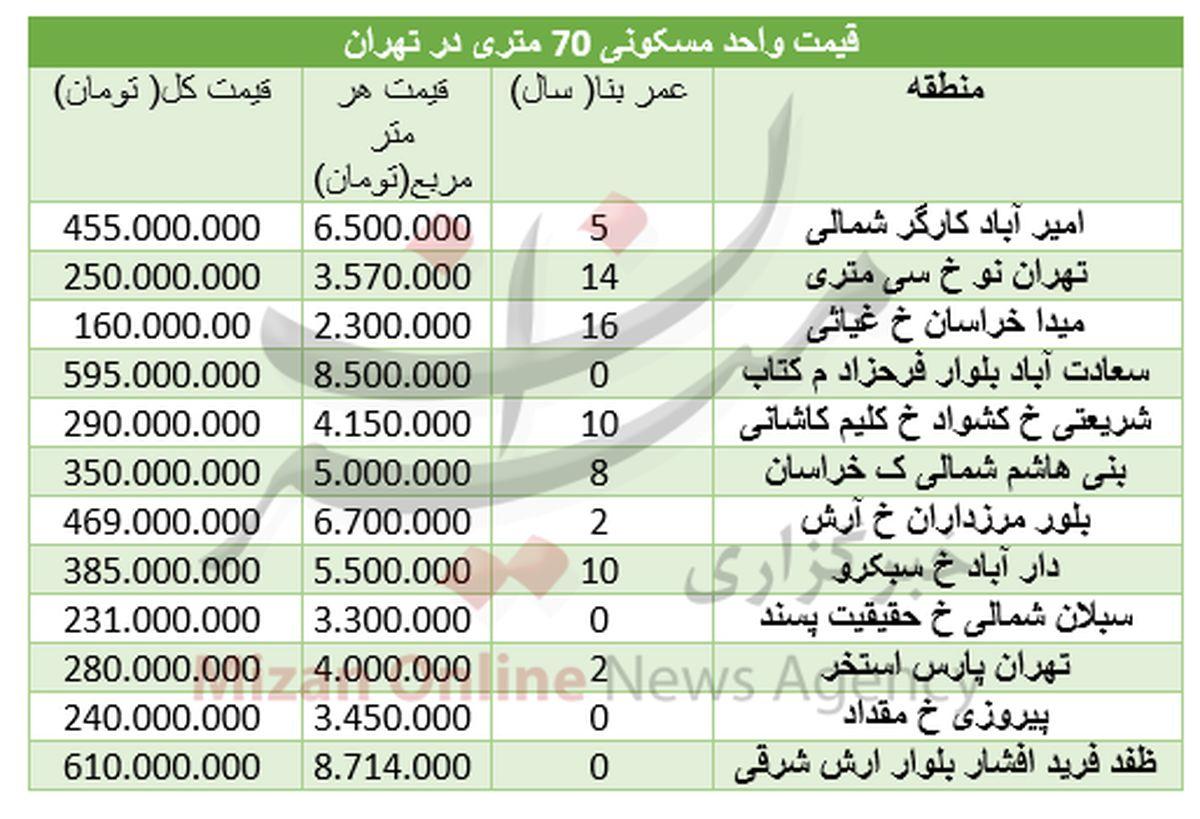 قیمت خانه های ۷۰ متری در تهران چقدر؟ +جدول