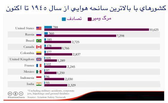 ده کشور رکورددار سوانح هوایی کدامند؟